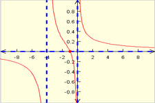 Concept Graphs of Rational Functions