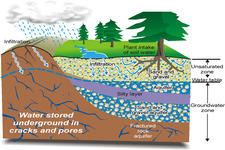 Concept Groundwater Depletion
