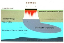 Concept Groundwater Pollution