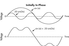 Concept Harmonic Period and Frequency