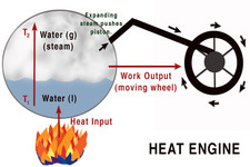 Concept Heat Engine