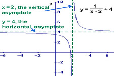 Concept Horizontal and Vertical Asymptotes