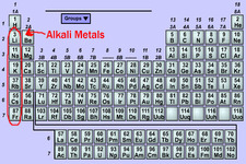 Concept Hydrogen and Alkali Metals