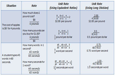 Concept Identification and Writing of Equivalent Rates