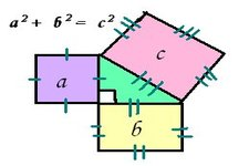 Concept Identifying Sets of Pythagorean Triples