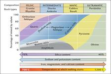 Concept Igneous Rock Classification