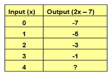 Concept Input-Output Tables for Function Rules