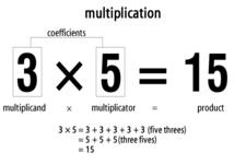 Concept Integer Multiplication