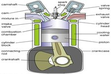 Concept Internal Combustion Engines