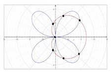 Concept Intersections of Polar Curves
