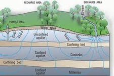 Concept Introduction to Groundwater