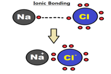 Concept Ionic Bonding