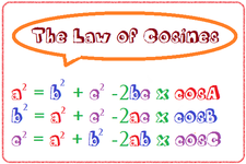 Concept Law of Cosines