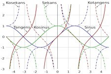 Concept Laws of Sines and Cosines