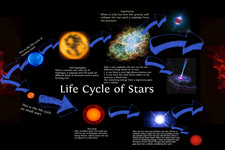 Concept Life Cycles of Stars