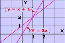 Concept Linear Equations