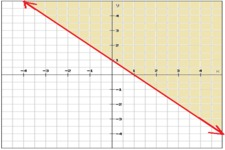 Concept Linear Inequalities in Two Variables
