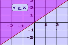 Concept Linear Inequalities