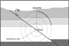 Concept Locating Earthquake Epicenters