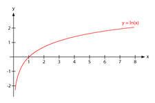 Concept Logarithmic Functions