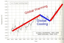 Concept Long-Term Climate Change