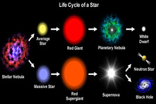 Concept Main Sequence Star Lives