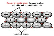Concept Metallic Bonding