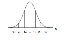 Concept Normal Distributions