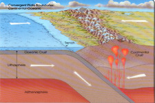 Concept Ocean-Continent Convergent Plate Boundaries