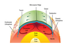 Concept Ocean-Ocean Convergent Plate Boundaries