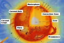 Concept Outer Layers of the Sun