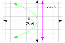 Concept Parabolas and the Distance Formula