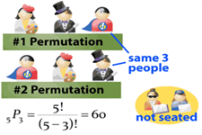 Concept Permutations and Combinations Compared