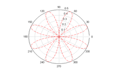 Concept Plots of Polar Coordinates