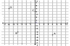 Concept Points in the Coordinate Plane
