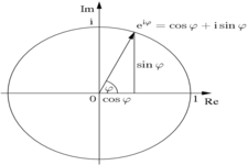 Concept Polar Form of Complex Numbers