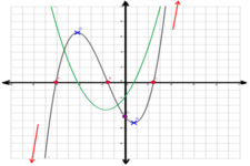 Concept Polynomial Function Limits