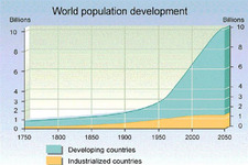 Concept Population Growth