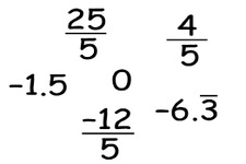 Concept Positive and Negative Fraction and Decimal Comparison
