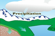 Concept Precipitation