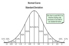 Concept Probability Distribution