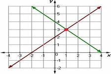 Concept Problem Solving with Linear Graphs