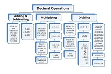 Concept Properties in Decimal Operations