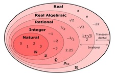 Concept Properties of Rational Numbers versus Irrational Numbers