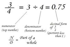 Concept Quotients of Fractions