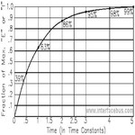 Concept RC Time Constant