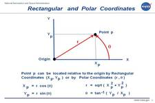 Concept Rectangular to Polar Conversions