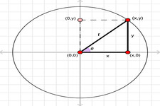 Concept Reference Angles and Angles in the Unit Circle
