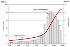 Concept Revolutions in Human Population Growth