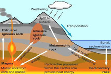 Concept Rocks and Processes of the Rock Cycle